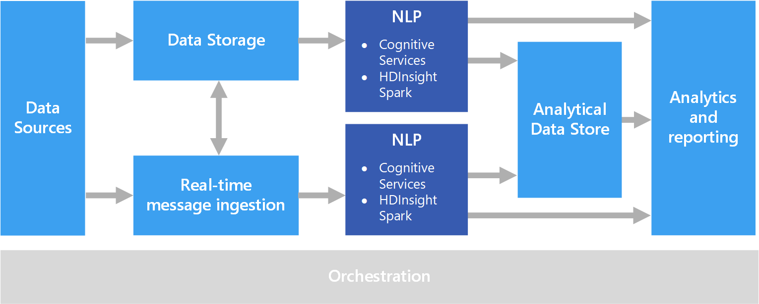Diagram of a natural language processing pipeline
