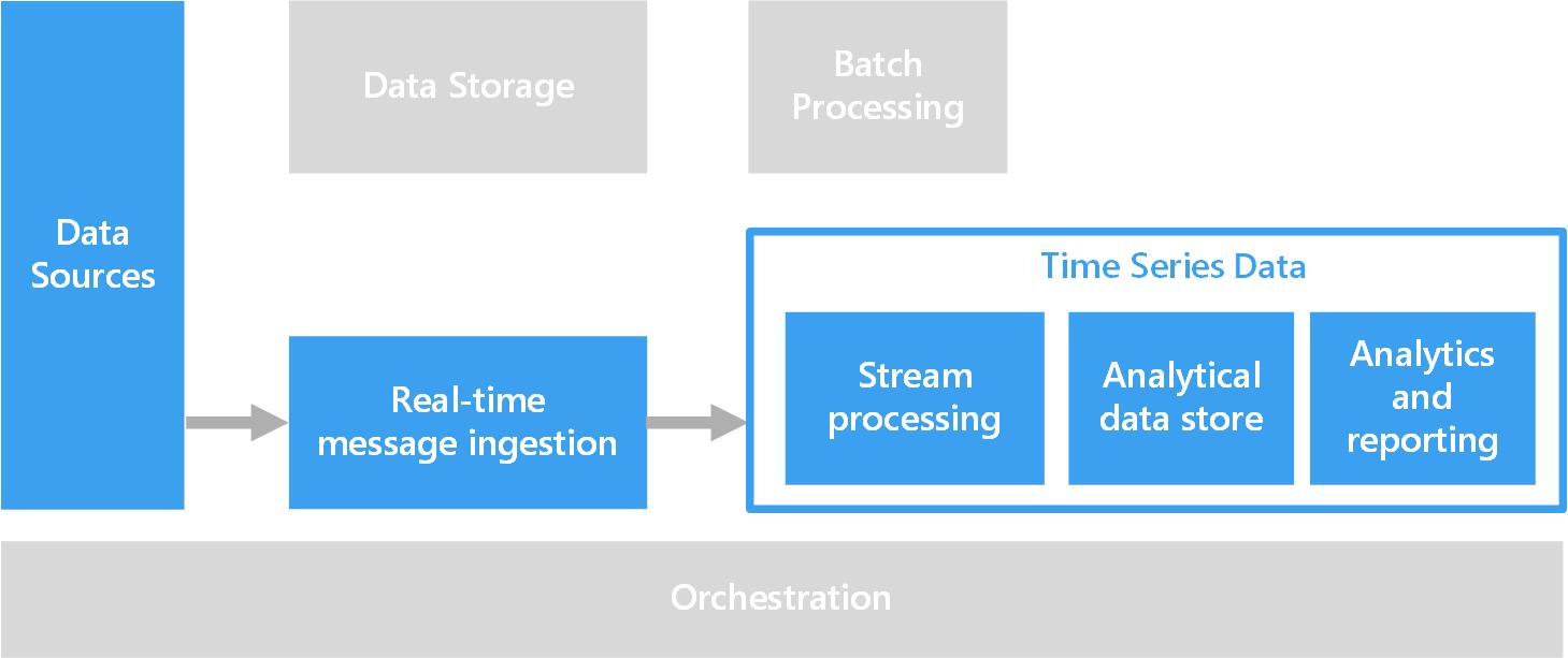 Time series data | Microsoft Docs