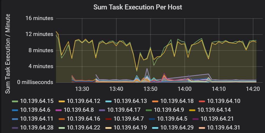 Performance troubleshooting for Azure Databricks using Azure