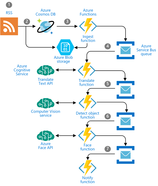 azure queue architecture diagram mass ingestion and analysis of news feeds on azure azure  analysis of news feeds on azure