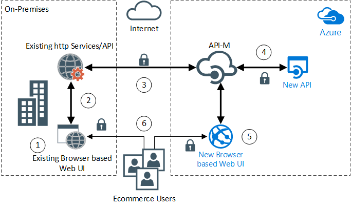 Migrating A Web App To An Api Based Architecture Azure