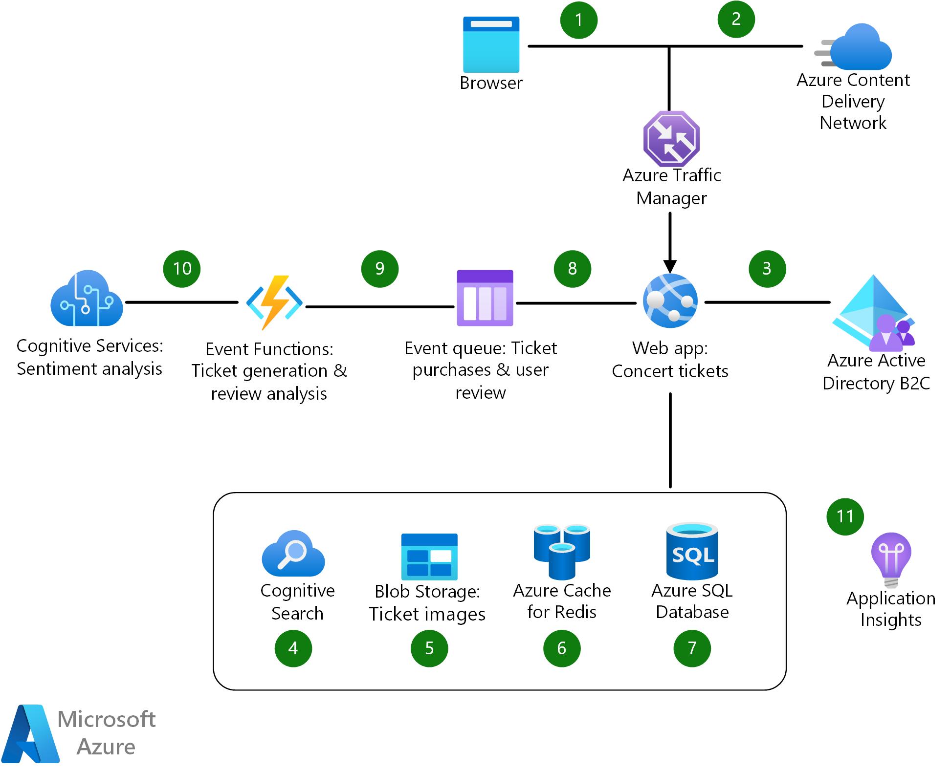 E-commerce Front End - Azure Example Scenarios