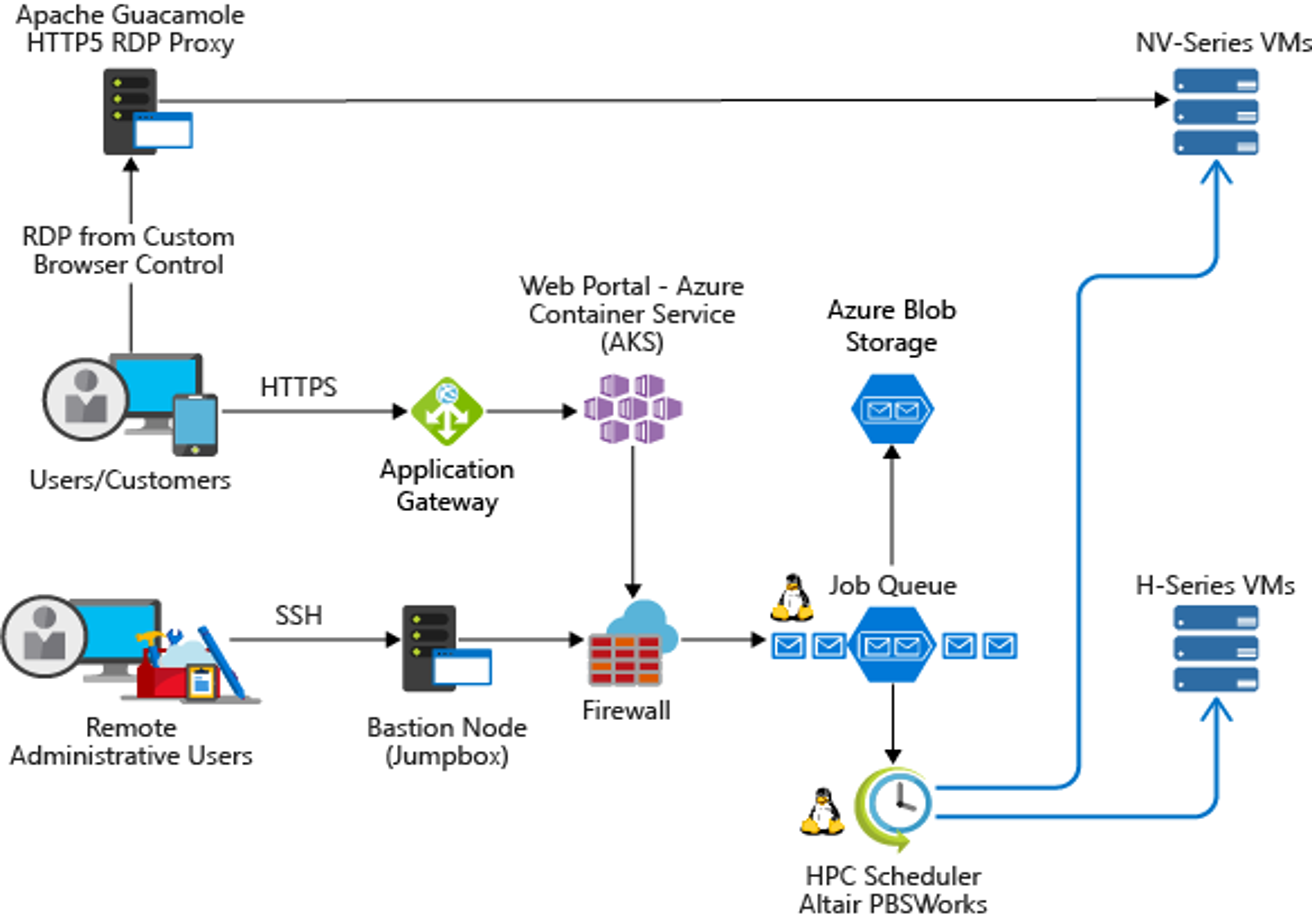 High Performance Computing (HPC) on Azure | Microsoft Docs