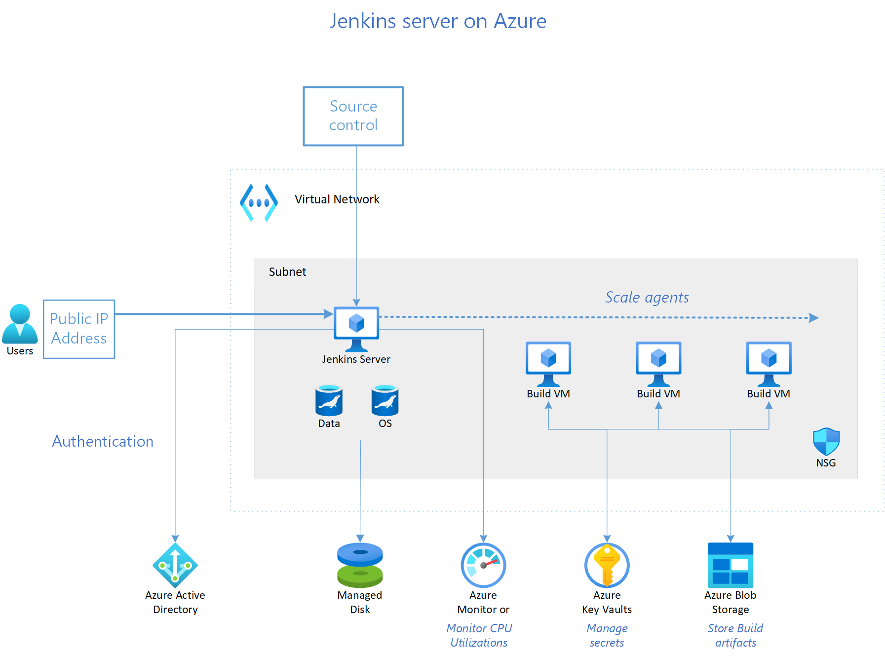 Run a Jenkins server on Azure - Azure Reference Architectures