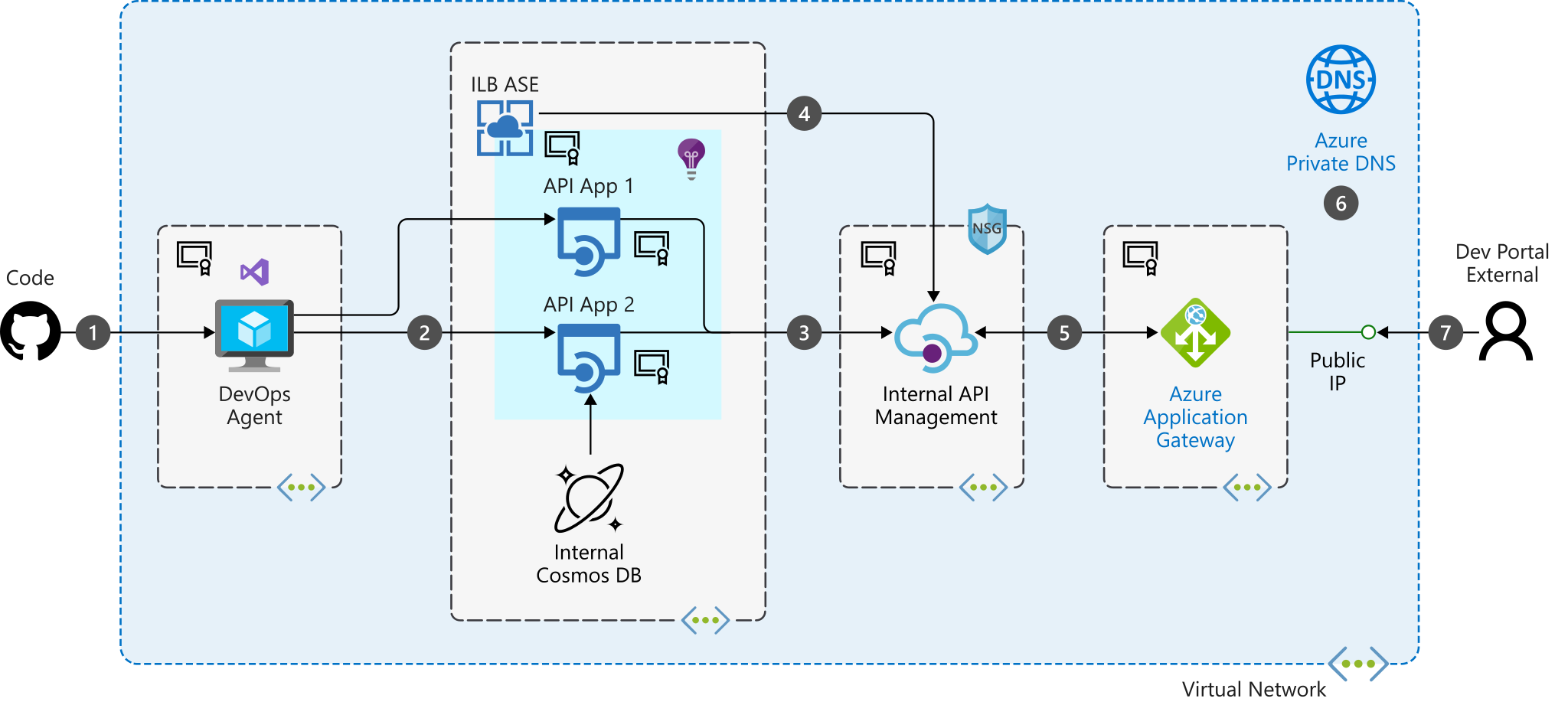 Publishing internal APIs to external consumers - Azure