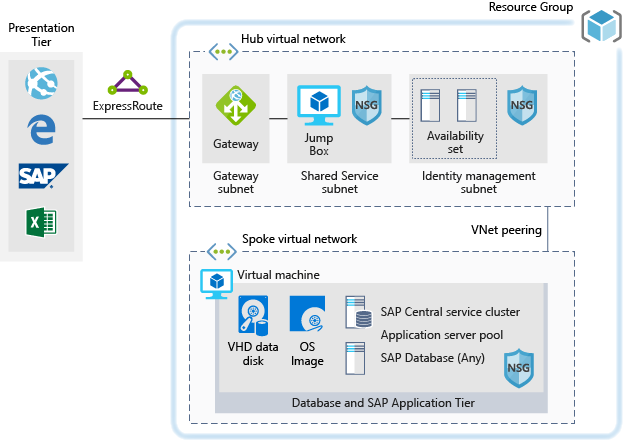 Architecture diagram for dev/test environments for SAP workloads