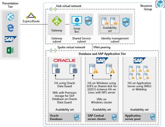 Running SAP production workloads using an Oracle database - Azure