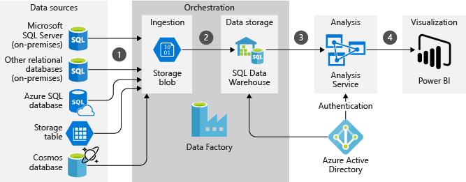Architecture For A Data Warehousing And Analysis Scenario In Azure