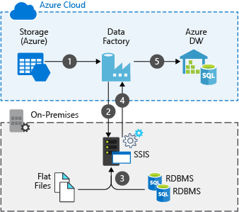 Hybrid ETL with existing on-premises SSIS and Azure Data Factory