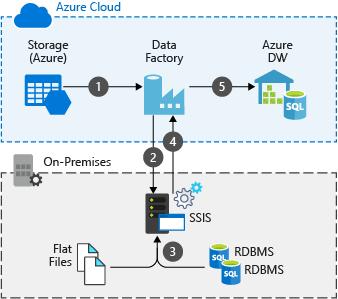 Hybrid    ETL    with existing onpremises SSIS and Azure Data