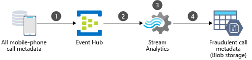 Architecture overview of the Azure components of a real-time fraud detection scenario