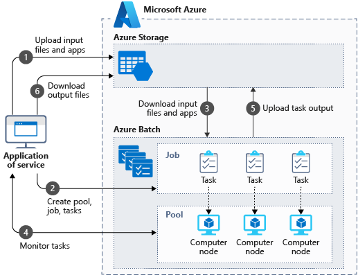 Architecture overview of the components involved in a cloud-native HPC solution using Azure Batch