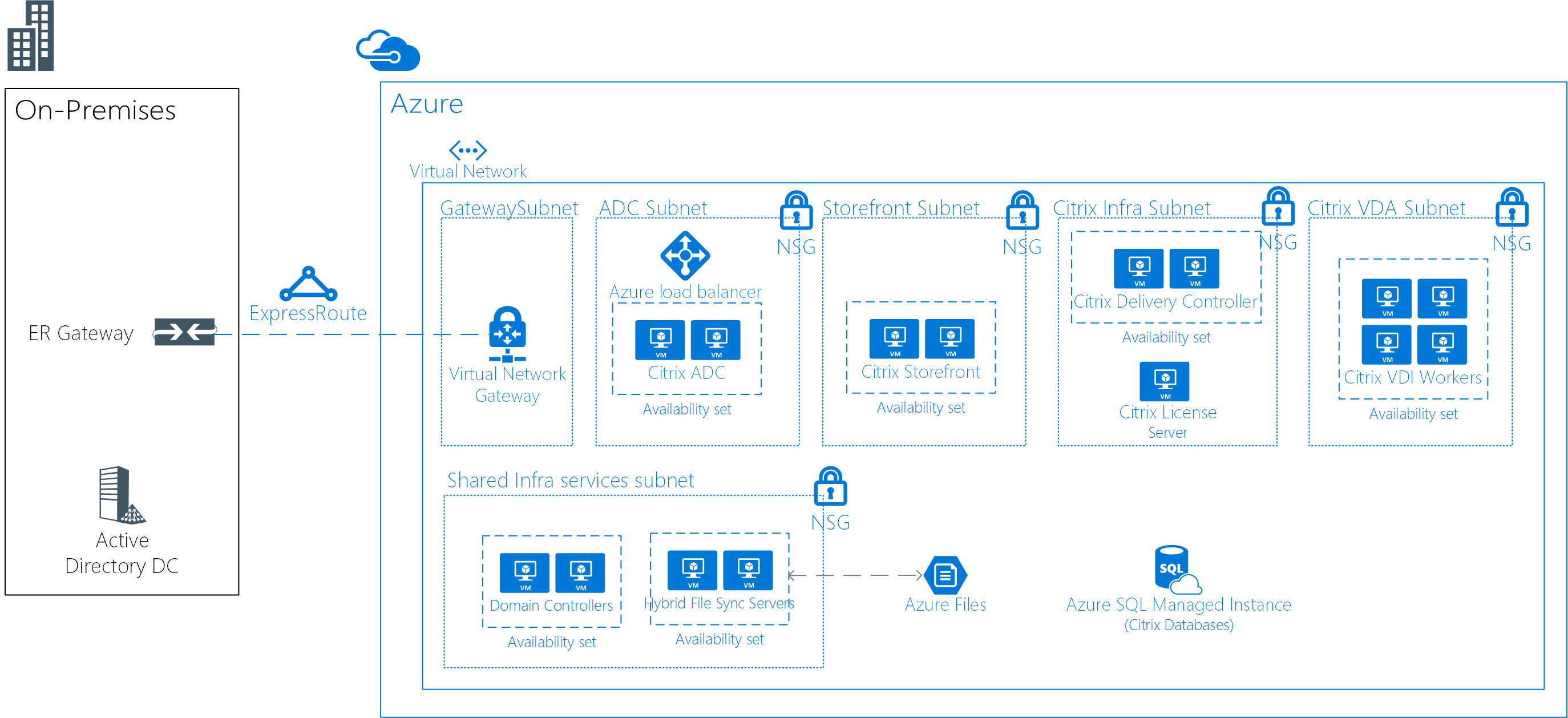 Azure Example Workloads