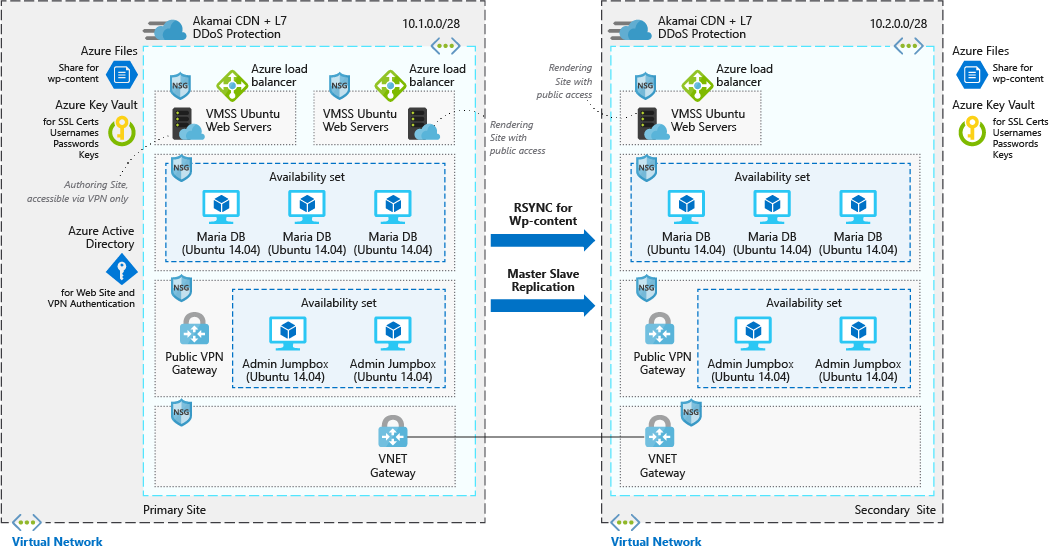 Architecture overview of the Azure components involved in a scalable and secure WordPress deployment