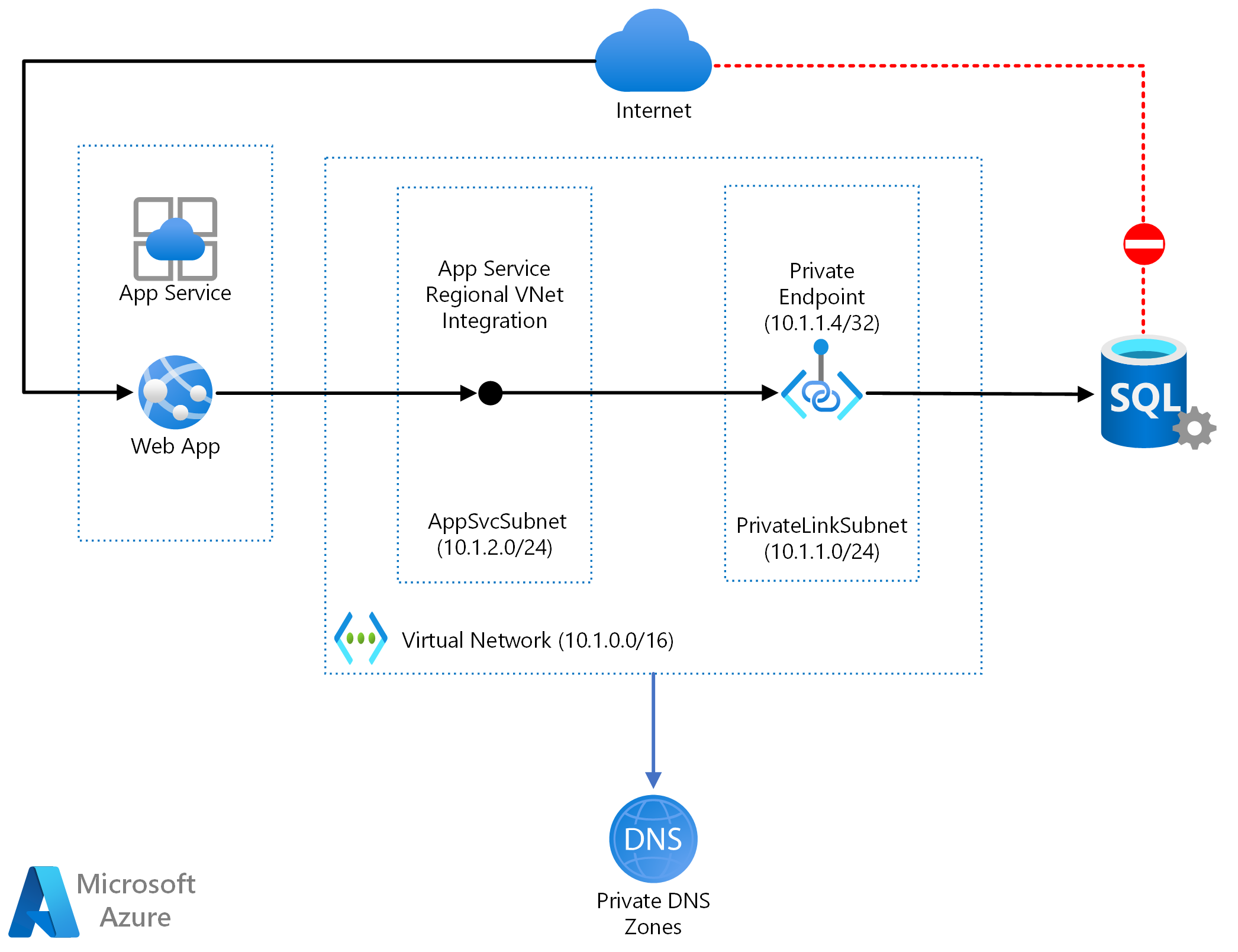 Web app private connectivity to Azure SQL database - Azure Example  Scenarios | Microsoft Docs