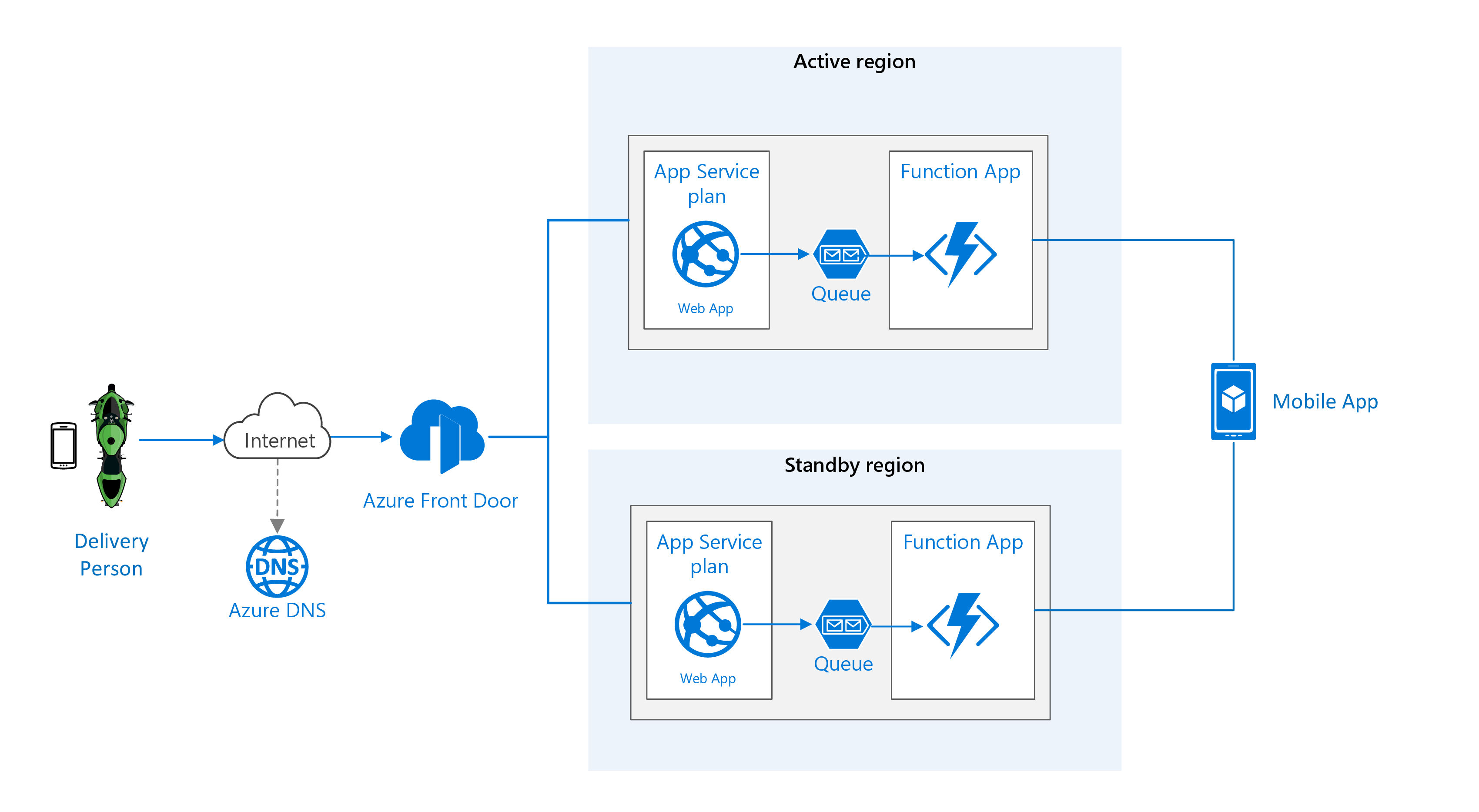 azure queue architecture diagram sharing location in real time using low cost serverless azure  serverless azure