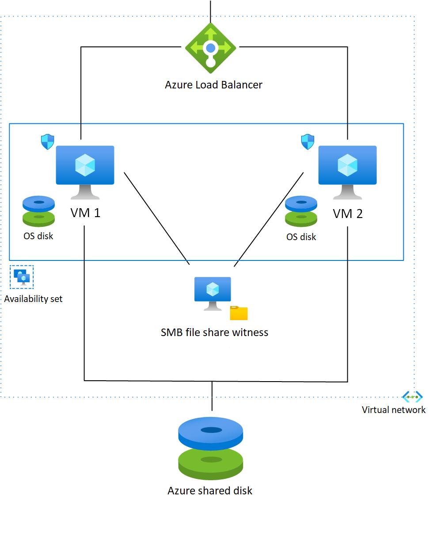 SQL Server 2008 R2 failover cluster in Azure