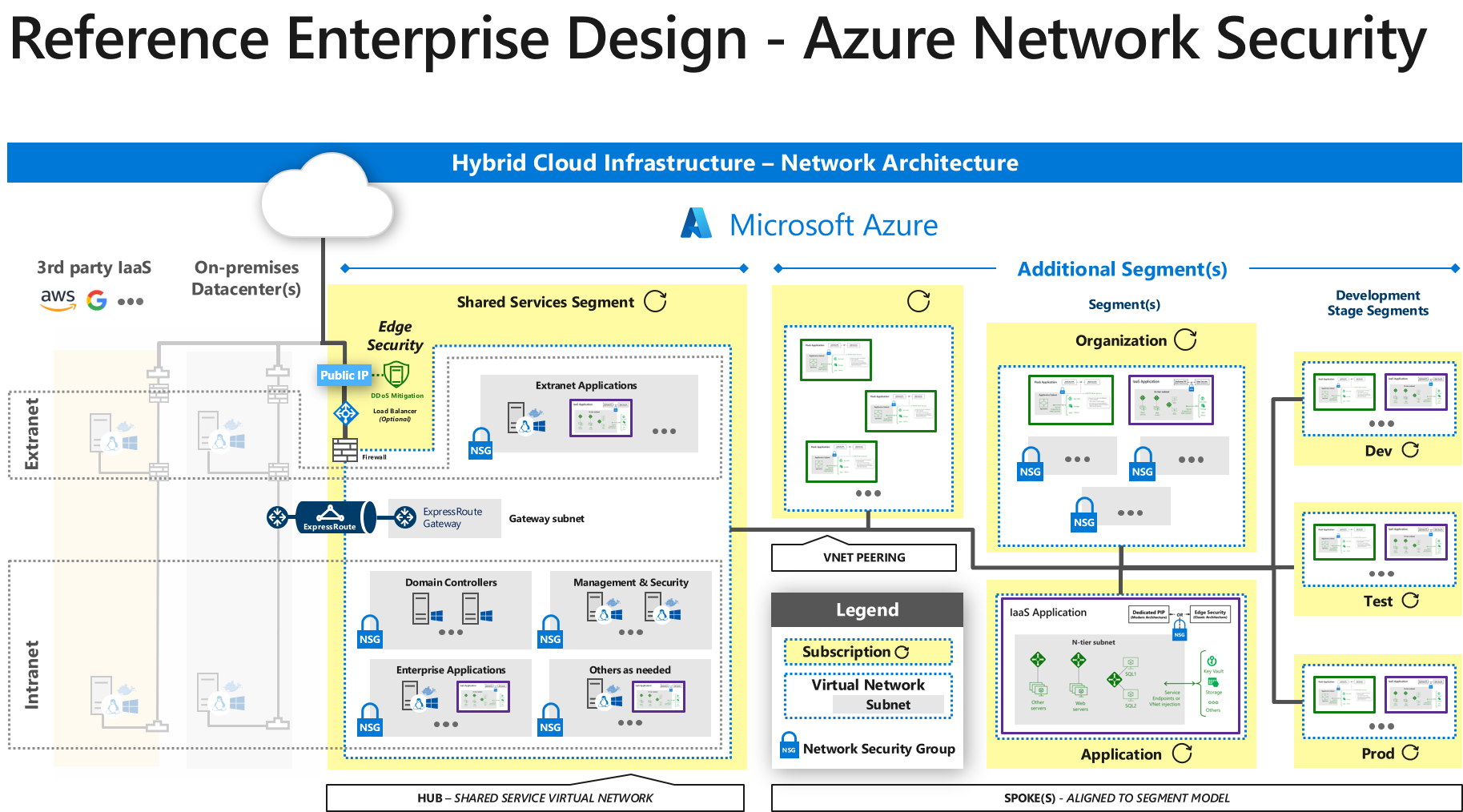 Network Security And Containment In Azure Azure Architecture