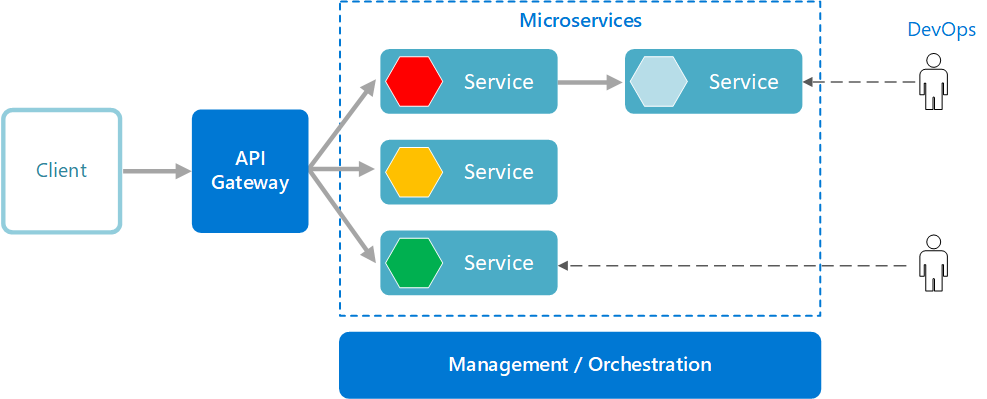Microservices Architecture Style Azure Application Architecture Guide Microsoft Docs