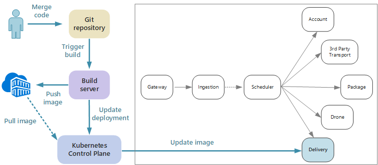 Ci Cd For Microservices Microsoft Docs