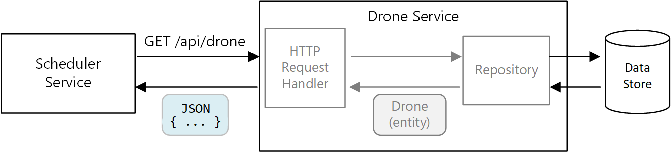 API design | Microsoft Docs