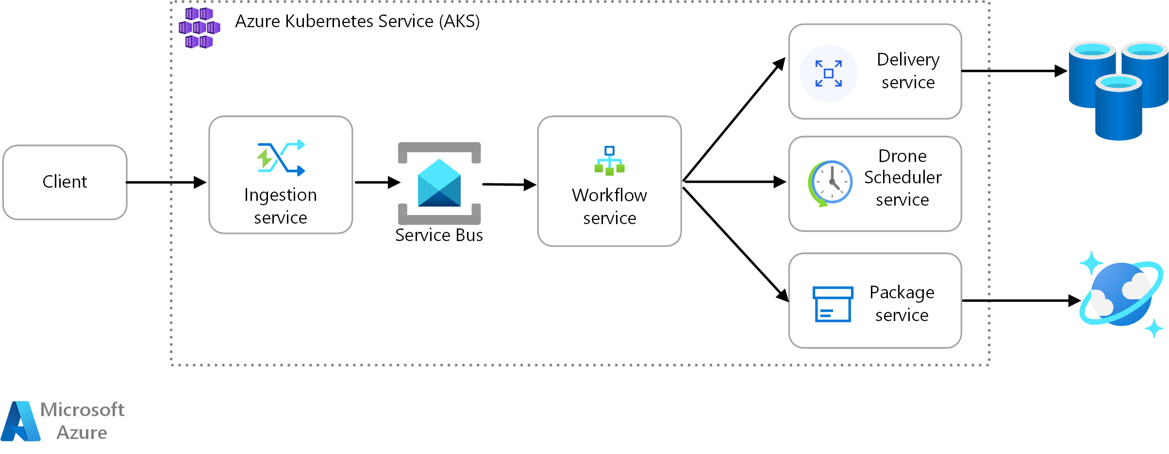 Monitoring a microservices architecture in Azure Kubernetes