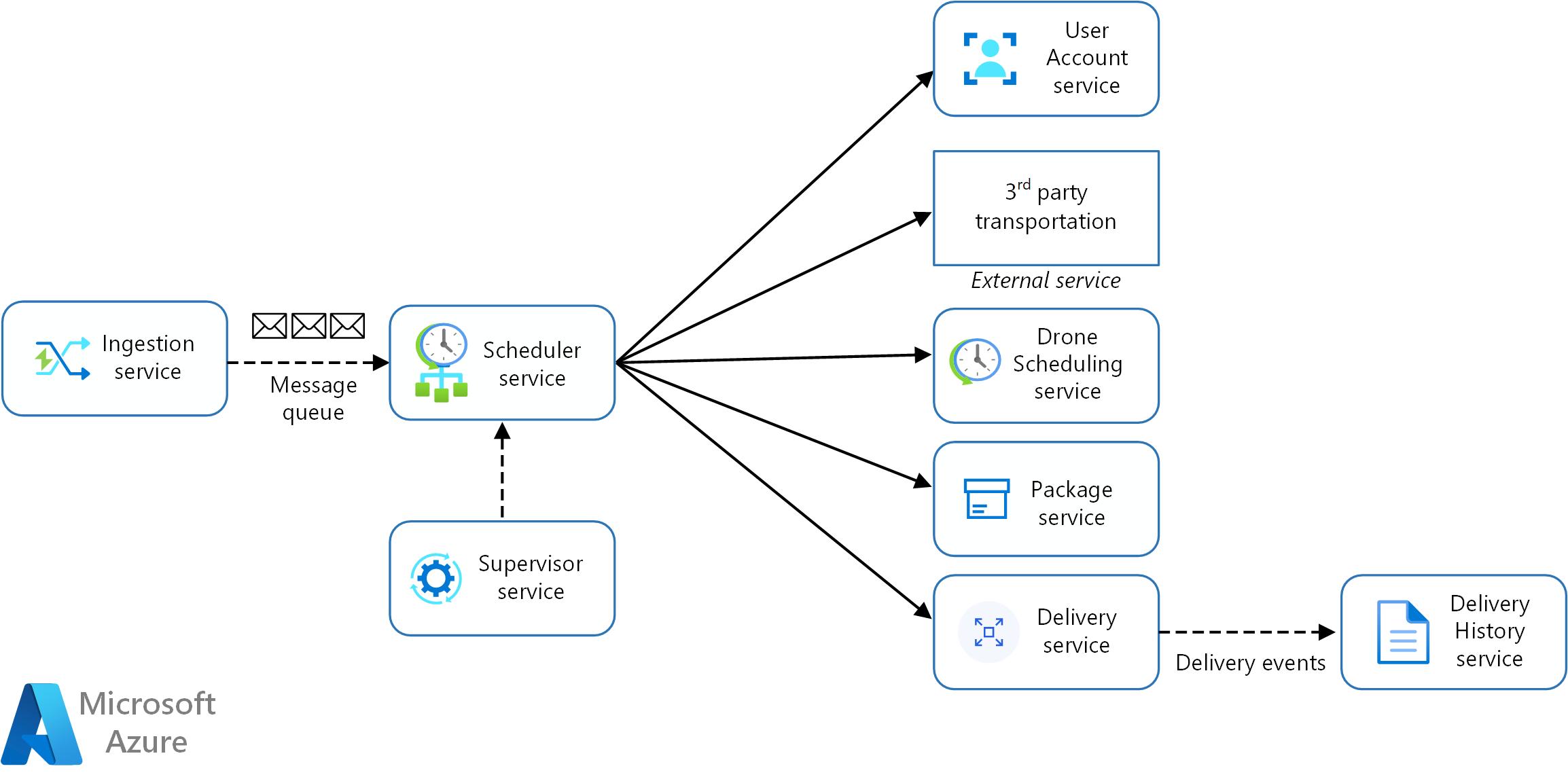 Identifying microservice boundaries | Microsoft Docs