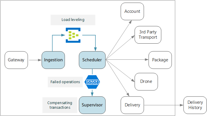 Ingestion And Workflow In Microservices Microsoft Docs