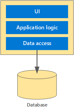 A typical monolith architecture