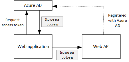 Secure a backend web API in a multitenant application | Microsoft Docs