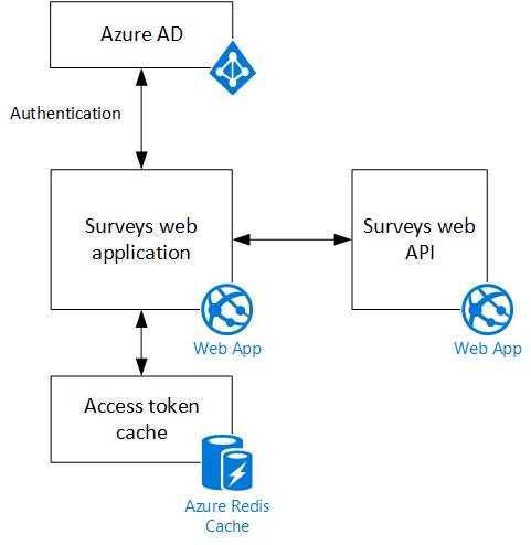 About the Tailspin Surveys application | Microsoft Docs