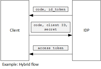 Use client assertion to get access tokens from Azure AD | Microsoft Docs