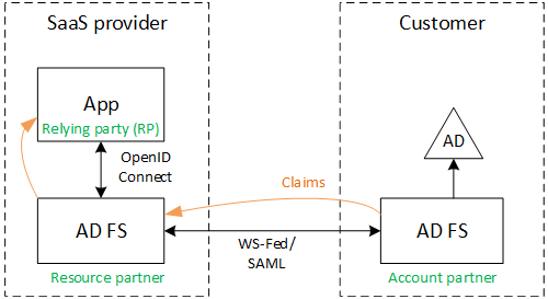 Federate with a customer's AD FS | Microsoft Docs