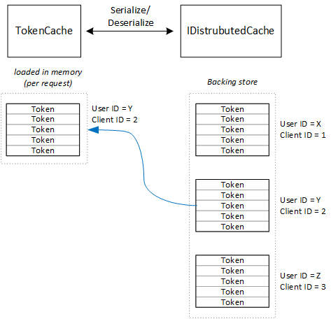 Cache access tokens in a multitenant application | Microsoft