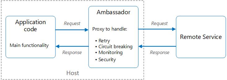 Ambassador Pattern