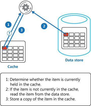 read-through cache redis