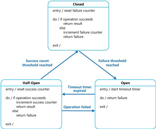 Circuit Breaker Microsoft Docs