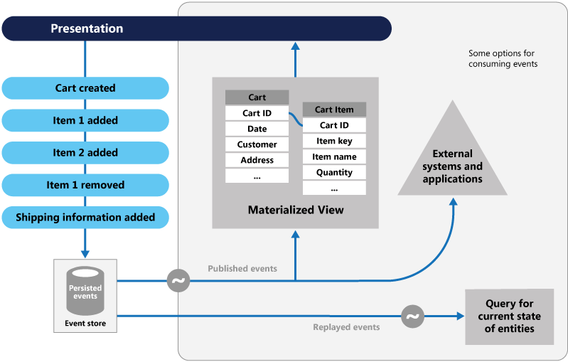 Domain Driven Design - Thiết kế Aggregate và bảng Event Store trong Even Sourcing