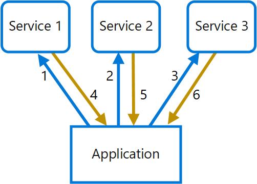 Gateway Aggregation Pattern Cloud Design Patterns Microsoft Docs Simple Api Gateway Pattern