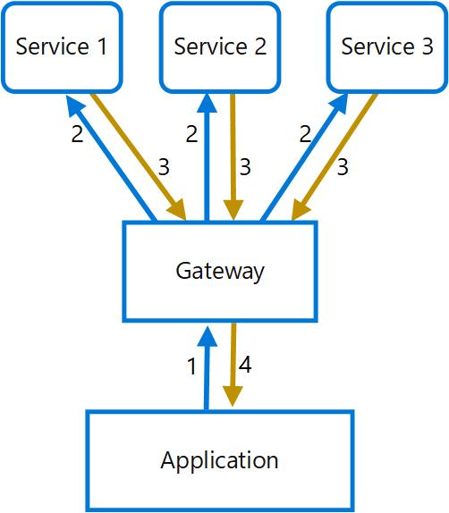 Gateway Aggregation pattern - Cloud Design Patterns | Microsoft Docs