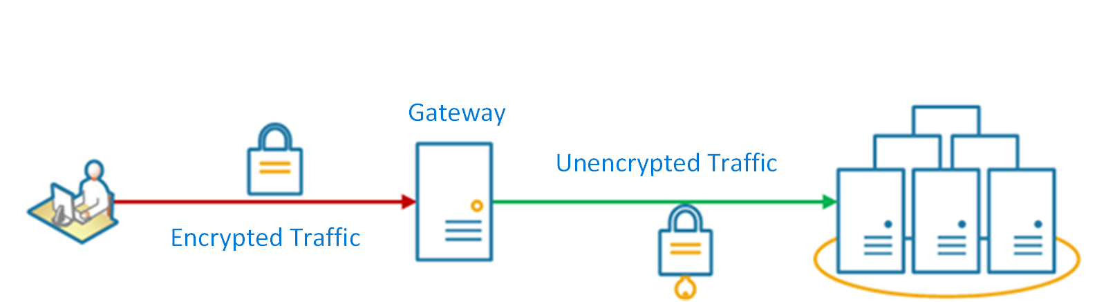 Gateway Offloading Pattern Cloud Design Patterns Microsoft Docs Best Api Gateway Pattern