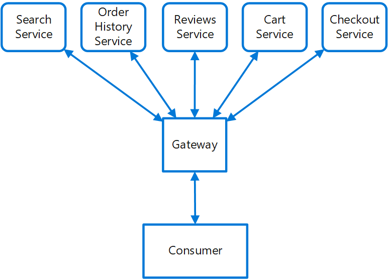 Diagram of the Gateway Routing pattern