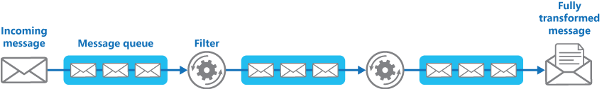 Figure 4 - Implementing a pipeline using message queues