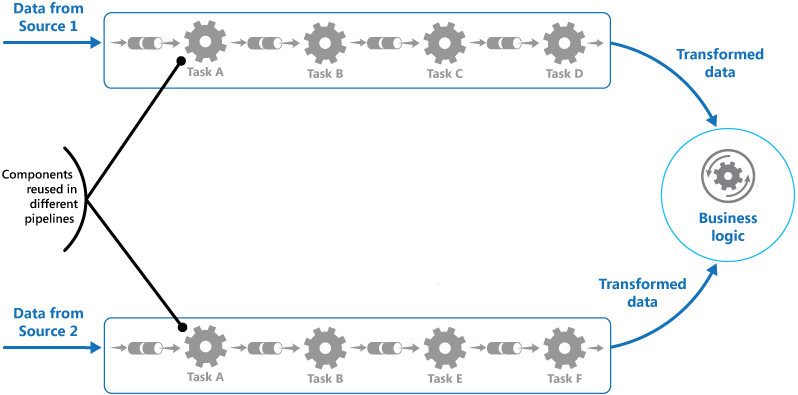 Pipes and Filters pattern - Cloud Design Patterns