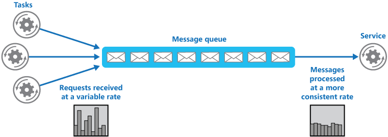 Figure 1 - Using a queue to level the load on a service