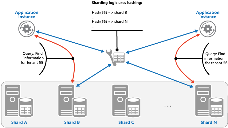Figure 3 - Sharding tenant data based on a hash of tenant IDs
