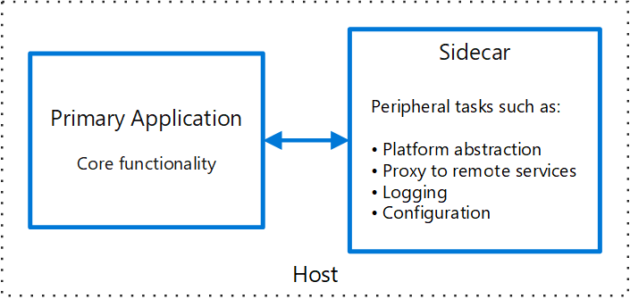 Sidecar pattern - Cloud Design Patterns | Microsoft Docs