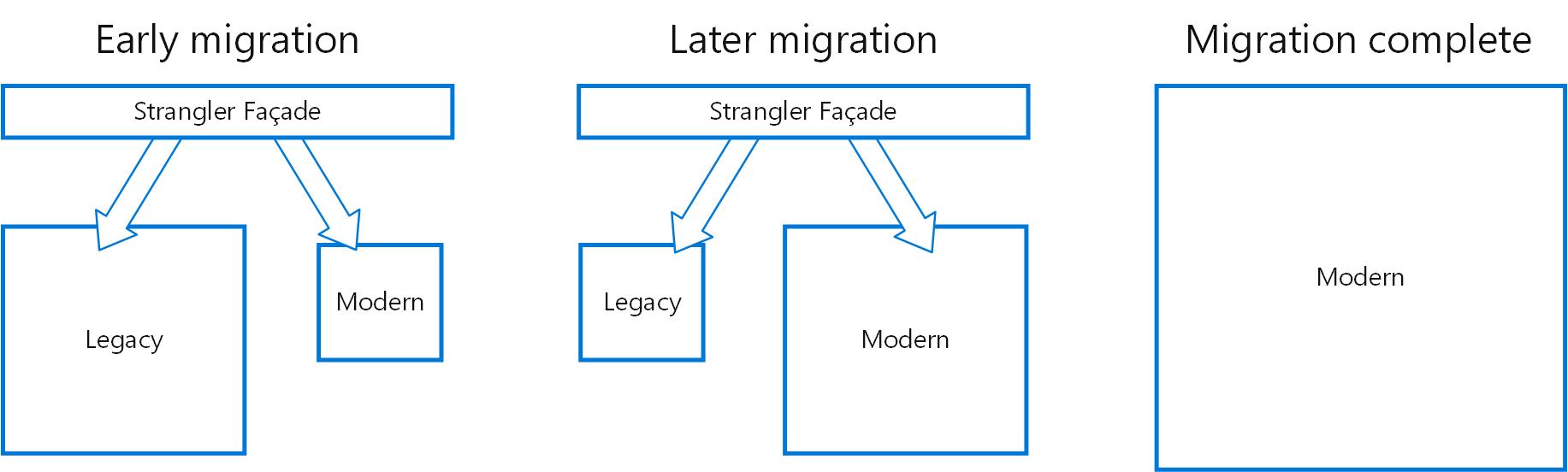 Diagram of the Strangler pattern