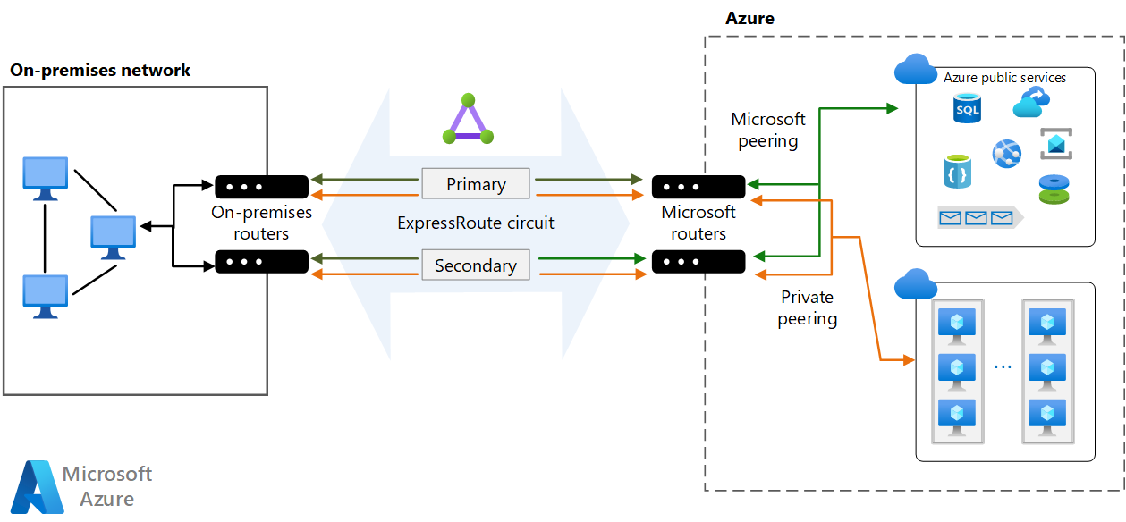 Connect an on-premises network to Azure using ExpressRoute ...
