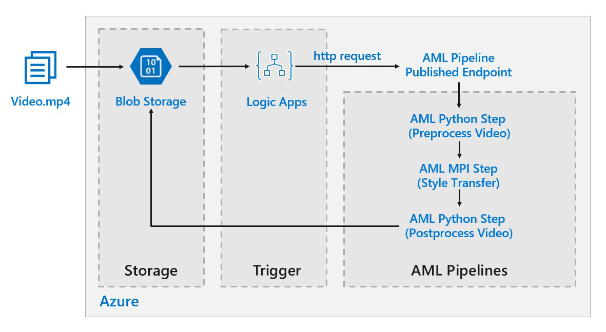 Batch scoring for deep learning models - Azure Reference
